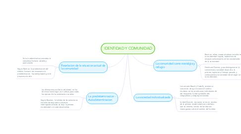 Mind Map: IDENTIDAD Y COMUNIDAD
