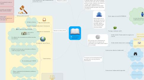 Mind Map: Constitución Normativa
