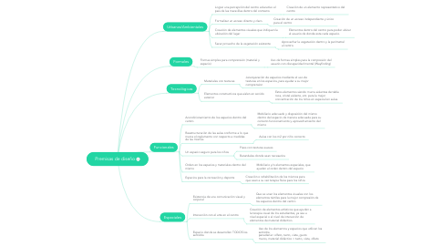 Mind Map: Premisas de diseño