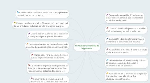 Mind Map: Principios Generales de Legislación.