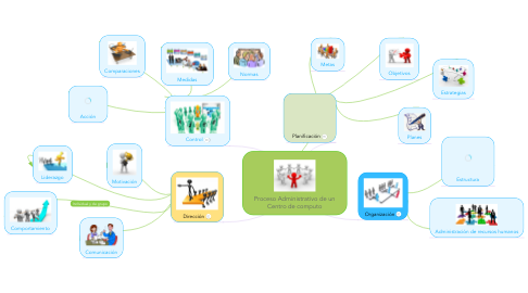 Mind Map: Proceso Administrativo de un Centro de computo