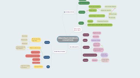 Mind Map: PRINCIPALES MODELOS COGNITIVOS
