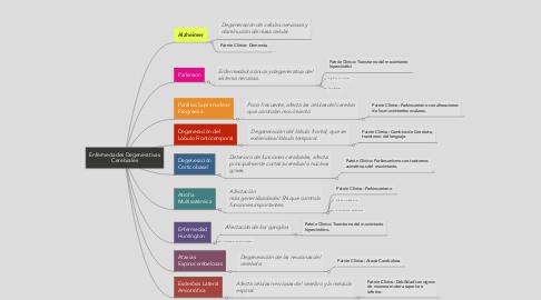 Mind Map: Enfermedades Degenerativas Cerebrales
