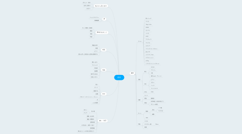 Mind Map: 自分