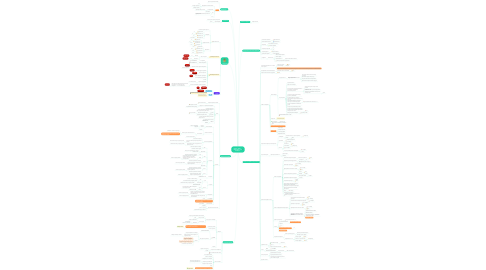 Mind Map: Проект Квест Вебинары для женщин