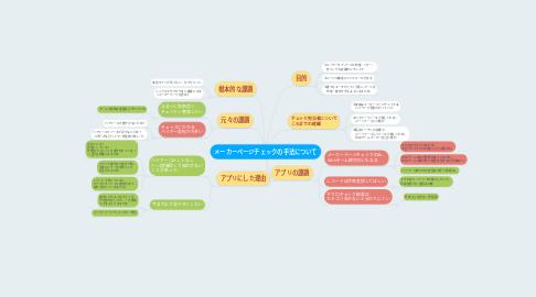 Mind Map: メーカーページチェックの手法について