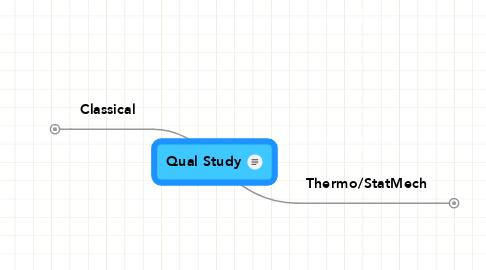 Mind Map: Qual Study