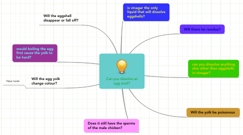 Mind Map: Can you dissolve an