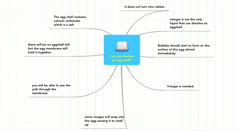 Mind Map: Can you dissolve an egg shell?