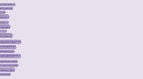 Mind Map: Estudos Sociais e Econômicos