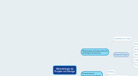 Mind Map: Metodologia de Projeto em Design