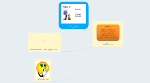 Mind Map: Las Normas