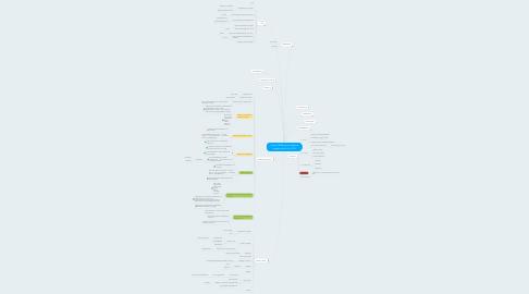 Mind Map: Copy of Málþing um stafræna borgaravitund Júní 2016