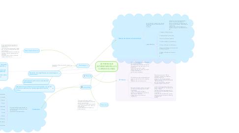 Mind Map: ACTORES QUE INTERVIENEN EN LOS CURSOS EN LINEA