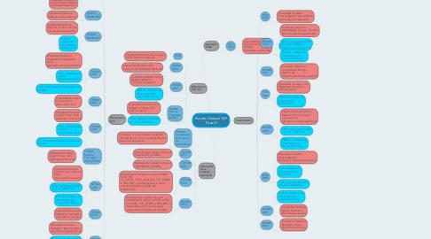 Mind Map: Extrator Datasul TAF Fase VI