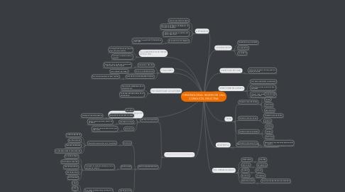 Mind Map: CRIMINOLOGIA: RAZON DE UNA CONDUCTA DELICTIVA