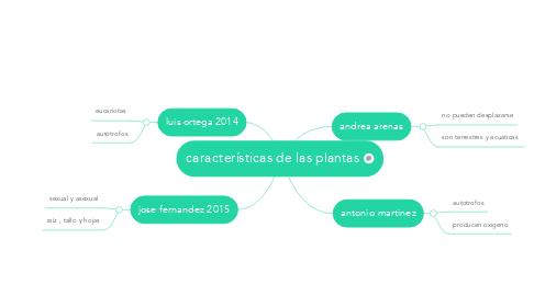 Mind Map: características de las plantas