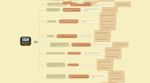 Mind Map: Organizaciones  Criminales