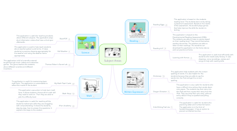 Mind Map: Subject Areas