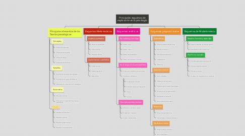 Mind Map: Principales esquemas de explicación en la psicología