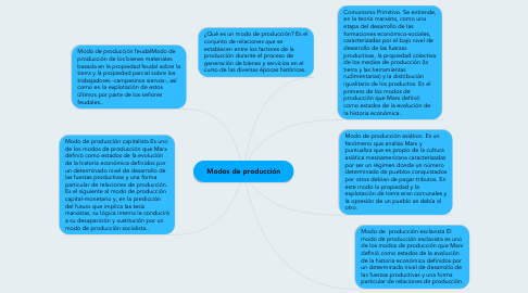 Mind Map: Modos de producción