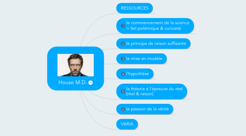 Mind Map: House M.D.