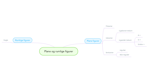 Mind Map: Plane og rumlige figurer