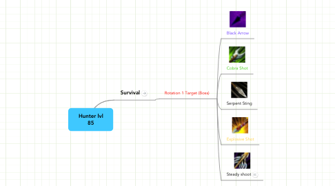 Mind Map: Hunter lvl