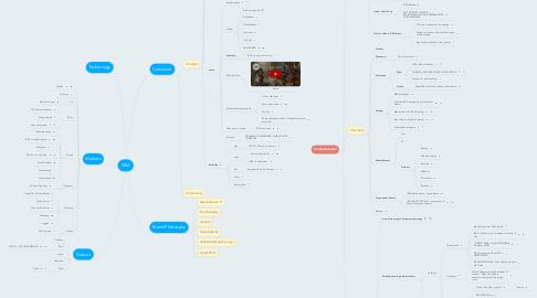 Mind Map: IKEA