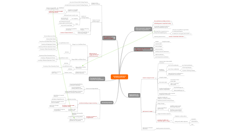 Mind Map: JAPANESE CORPORATE REORGANISATIONS