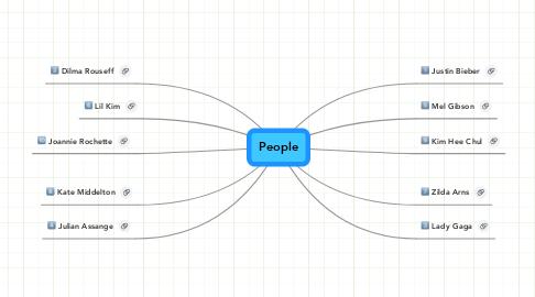 Mind Map: People