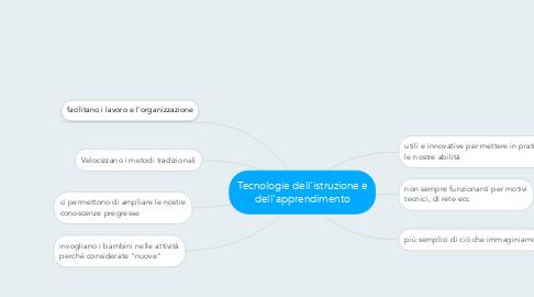 Mind Map: Tecnologie dell'istruzione e dell'apprendimento