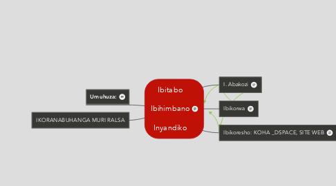 Mind Map: Ibitabo  Ibihimbano  Inyandiko