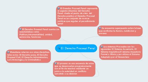 Mind Map: El Derecho Procesal Penal