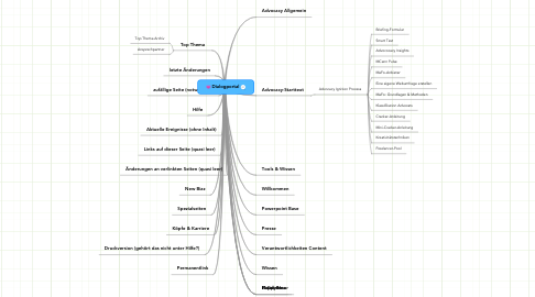 Mind Map: Dialogportal