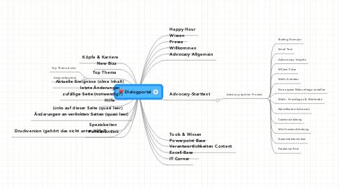Mind Map: Dialogportal