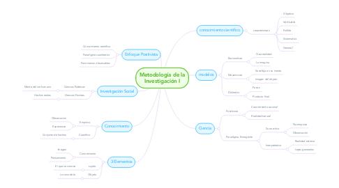 Mind Map: Metodología de la Investigación I
