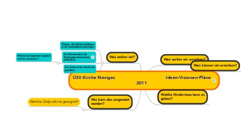 Mind Map: Ü30 Kirche Neviges                                    Ideen-Visionen-Pläne2011