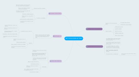 Mind Map: METODOLOGÍAS ACTIVAS