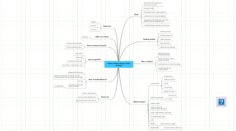 Mind Map: Advance Baton Rouge Twitter strategy
