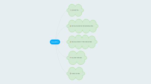 Mind Map: SALARIO: