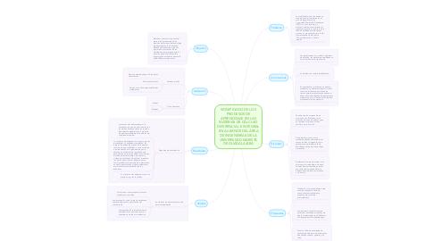 Mind Map: SIGNIFICADO DE LOS PROCESOS DE APRENDIZAJE EN LAS MATERIAS DE CÁLCULO DIFERENCIAL E INTEGRAL EN ALUMNOS DEL ÁREA DE INGENIERÍAS DE LA UNIVERSIDAD MARISTA DE GUADALAJARA