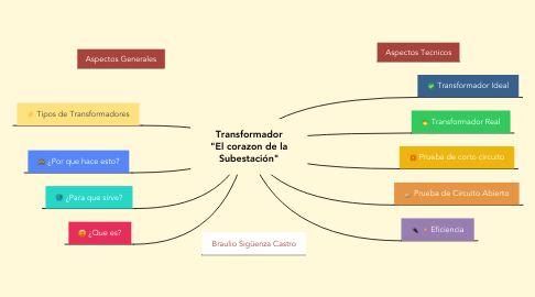 "Mind Map: Transformador ""El corazon de la Subestación"""