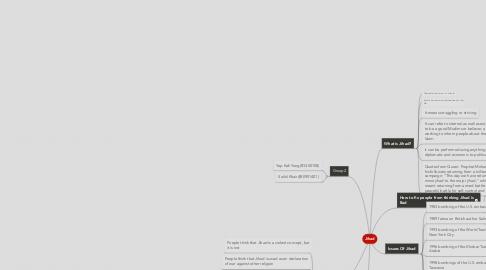 Mind Map: Jihad