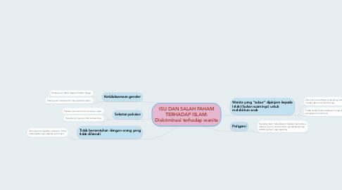 Mind Map: ISU DAN SALAH FAHAM TERHADAP ISLAM: Diskriminasi terhadap wanita