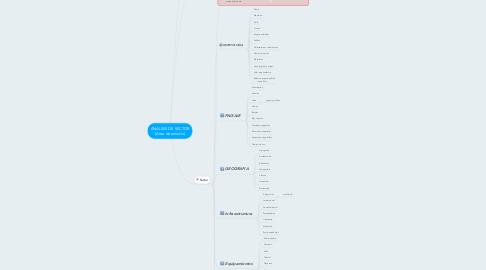 Mind Map: ANÁLISIS DE SECTOR (Area de estudio)