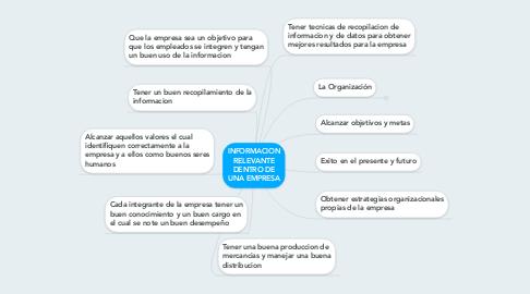 Mind Map: INFORMACION RELEVANTE DENTRO DE UNA EMPRESA