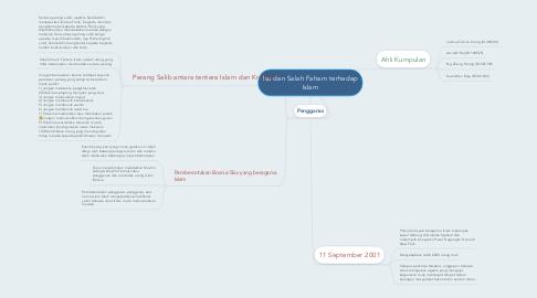 Mind Map: Isu dan Salah Faham terhadap Islam
