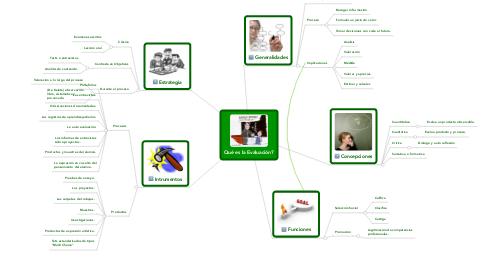Mind Map: Qué es la Evaluación?