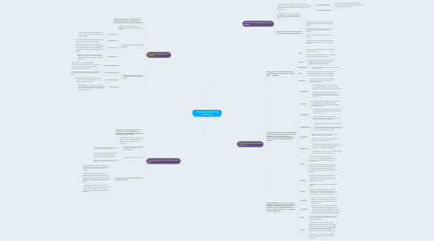 Mind Map: Collaborative development of ICT content
